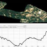 Drone LiDAR DTM Profile